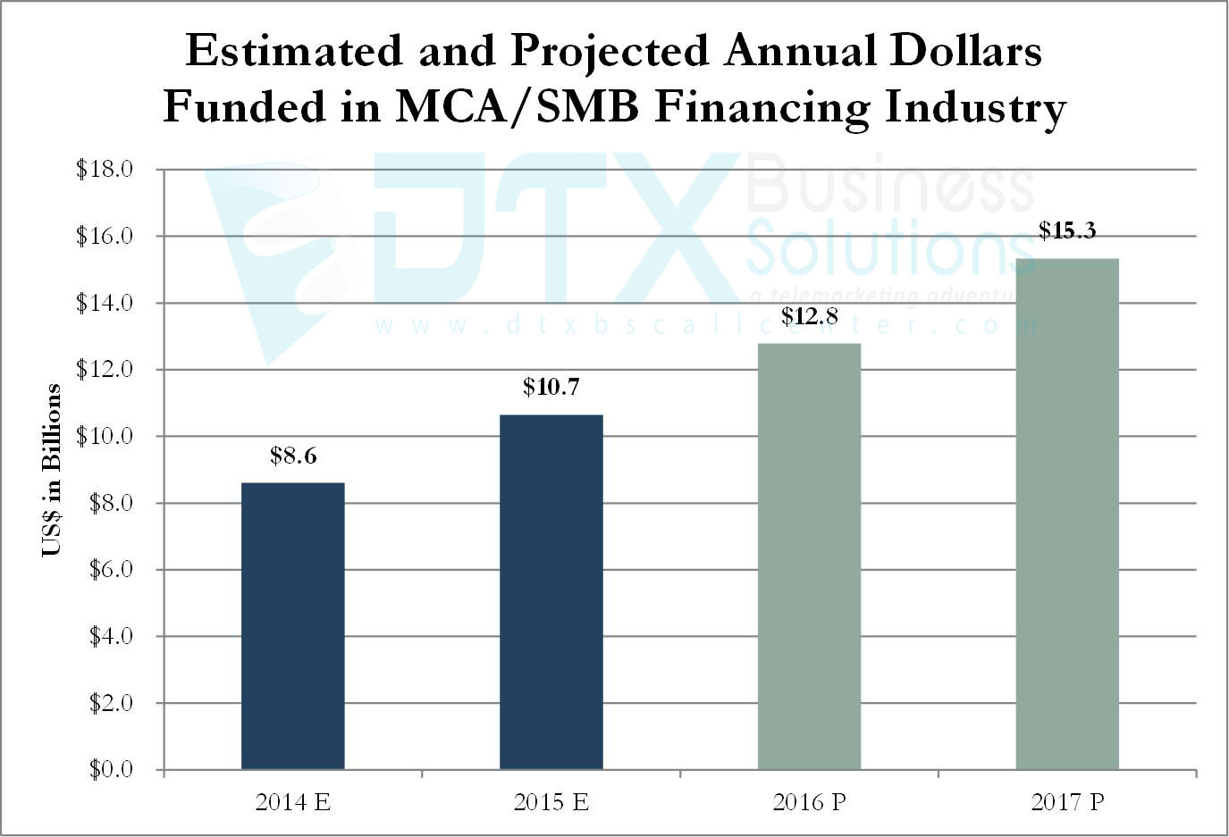 Merchant Cash Advance Funding Statistics